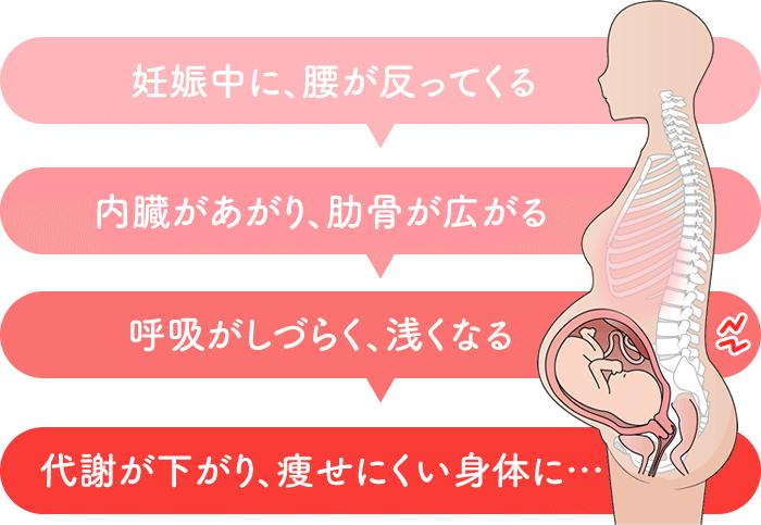 妊娠中の身体の変化